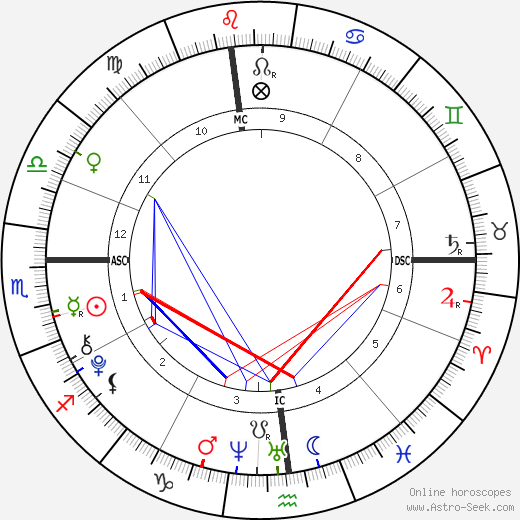 Francesca Scorsese astro natal birth chart, Francesca Scorsese horoscope, astrology
