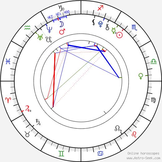 Joshua Davis birth chart, Joshua Davis astro natal horoscope, astrology