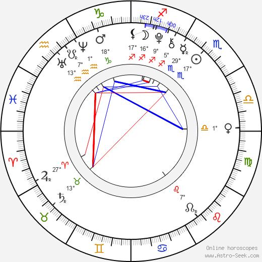 Kiernan Shipka birth chart, biography, wikipedia 2020, 2021