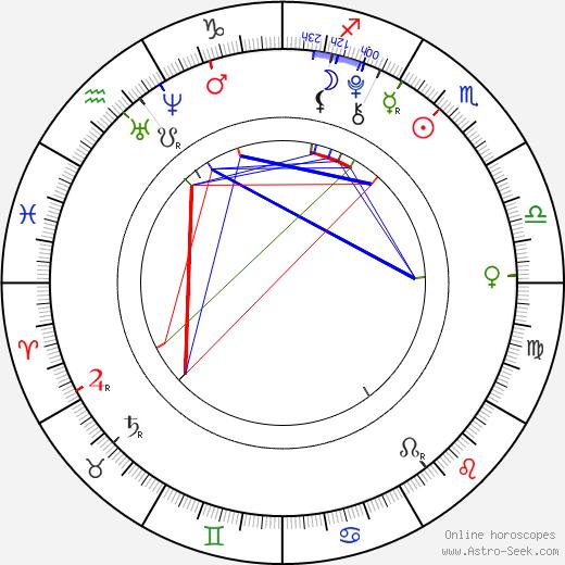 Kiernan Shipka birth chart, Kiernan Shipka astro natal horoscope, astrology