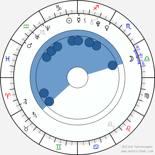 Anastasiya Dobrynina wikipedia, horoscope, astrology, instagram