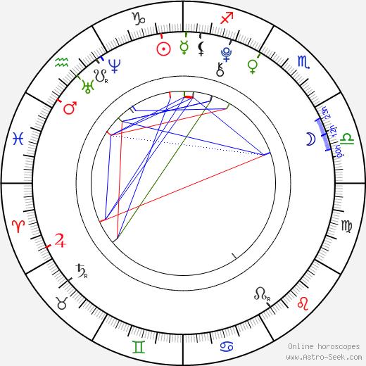 Anastasiya Dobrynina birth chart, Anastasiya Dobrynina astro natal horoscope, astrology