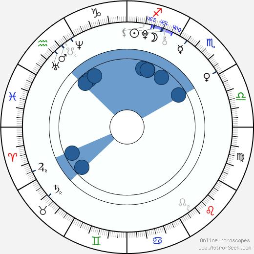 Bethany Whitmore wikipedia, horoscope, astrology, instagram