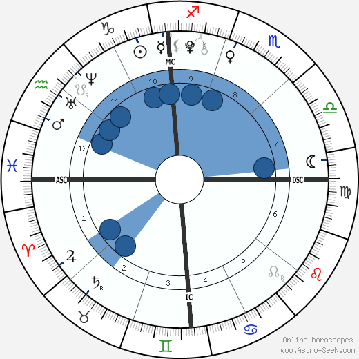 Gracie Johnson wikipedia, horoscope, astrology, instagram