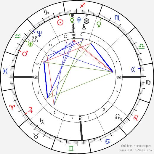 Gracie Johnson день рождения гороскоп, Gracie Johnson Натальная карта онлайн