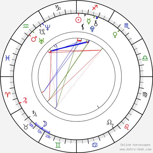 Hunter Wilichoski birth chart, Hunter Wilichoski astro natal horoscope, astrology