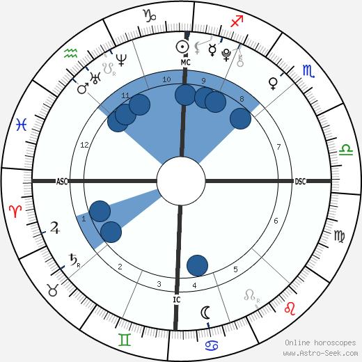 Naomi Bellow wikipedia, horoscope, astrology, instagram