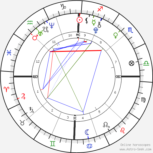 Naomi Bellow tema natale, oroscopo, Naomi Bellow oroscopi gratuiti, astrologia