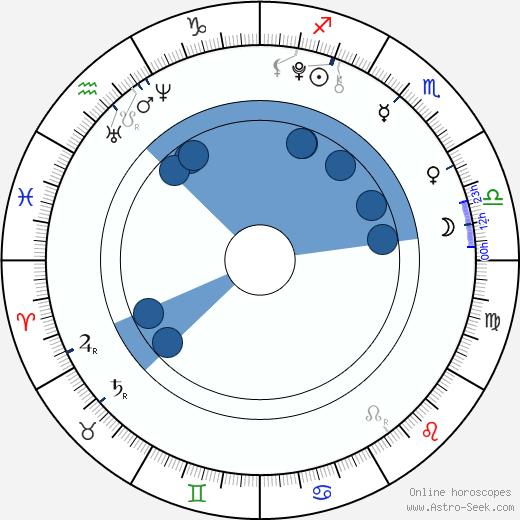 Oliver Sieber wikipedia, horoscope, astrology, instagram