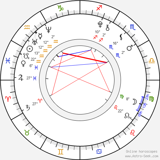 Antonio Ortiz birth chart, biography, wikipedia 2019, 2020