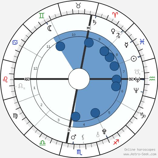 Christine Hanson wikipedia, horoscope, astrology, instagram