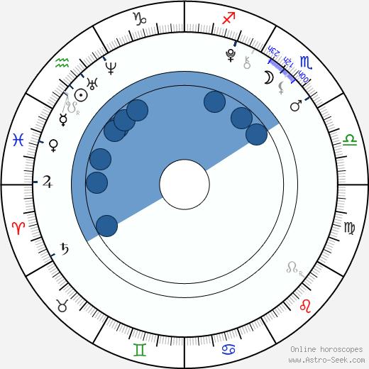 Luna Scarlett wikipedia, horoscope, astrology, instagram