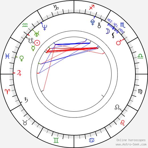 Luna Scarlett birth chart, Luna Scarlett astro natal horoscope, astrology