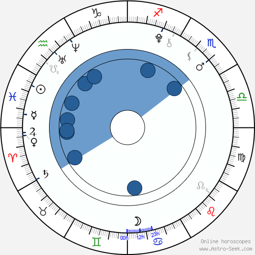 Petr Klouček wikipedia, horoscope, astrology, instagram