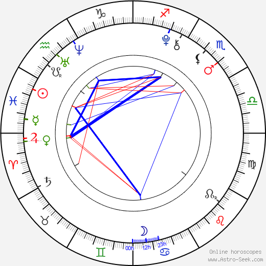 Petr Klouček день рождения гороскоп, Petr Klouček Натальная карта онлайн