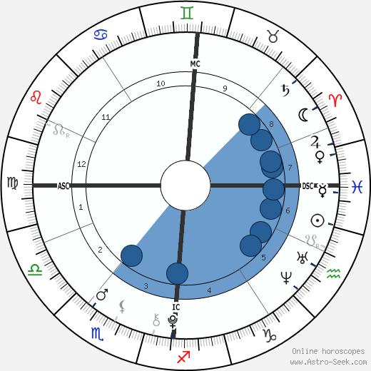 Phoenix Chi Gulzar wikipedia, horoscope, astrology, instagram