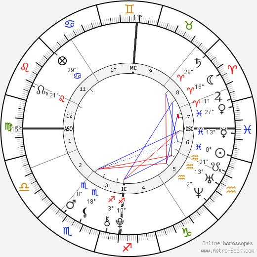 Phoenix Chi Gulzar birth chart, biography, wikipedia 2020, 2021