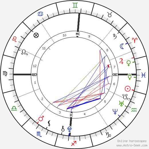 Phoenix Chi Gulzar birth chart, Phoenix Chi Gulzar astro natal horoscope, astrology