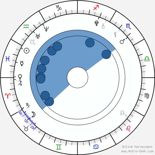 Veronika Spurná wikipedia, horoscope, astrology, instagram