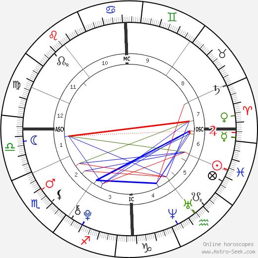 Brooklyn Beckham день рождения гороскоп, Brooklyn Beckham Натальная карта онлайн
