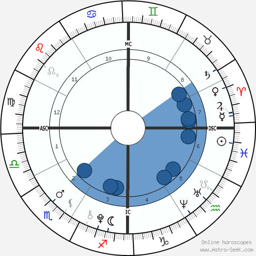 Chance King wikipedia, horoscope, astrology, instagram
