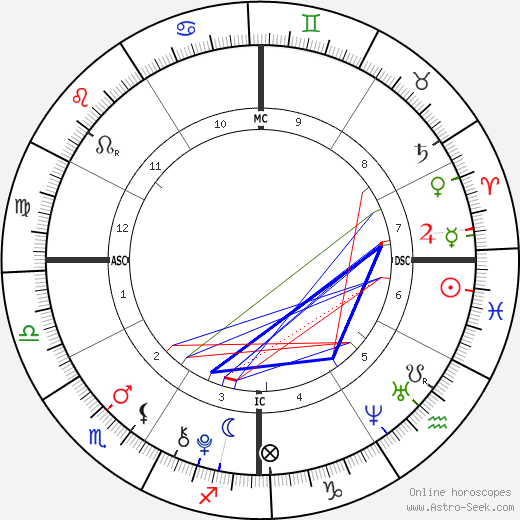 Chance King день рождения гороскоп, Chance King Натальная карта онлайн