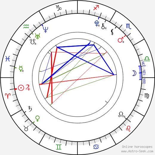 Daniel Bordovský birth chart, Daniel Bordovský astro natal horoscope, astrology