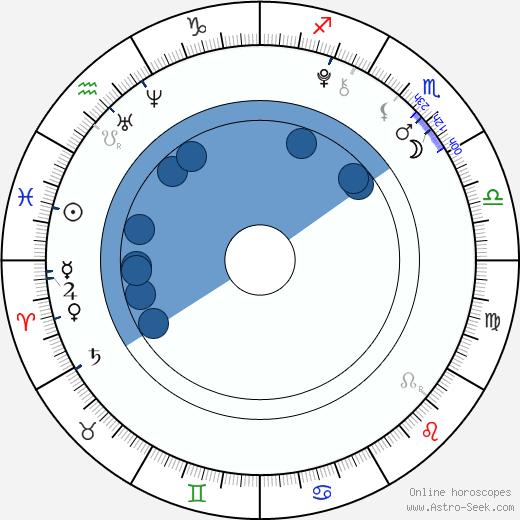 Dylan Schmid wikipedia, horoscope, astrology, instagram
