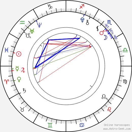 Dylan Schmid birth chart, Dylan Schmid astro natal horoscope, astrology