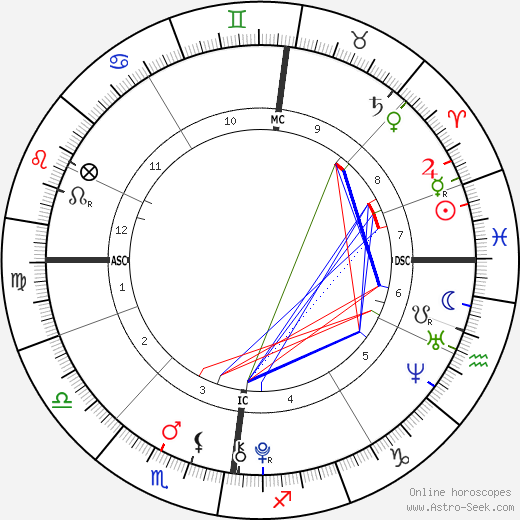 Jack Keating день рождения гороскоп, Jack Keating Натальная карта онлайн