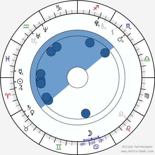 Ji-hee Jin wikipedia, horoscope, astrology, instagram