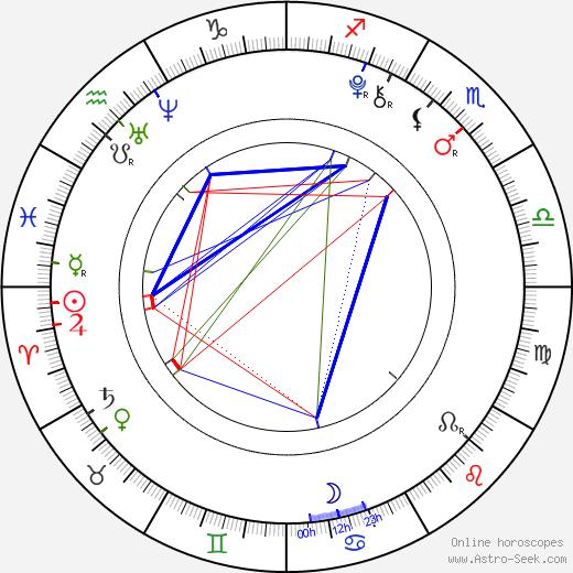 Ji-hee Jin astro natal birth chart, Ji-hee Jin horoscope, astrology
