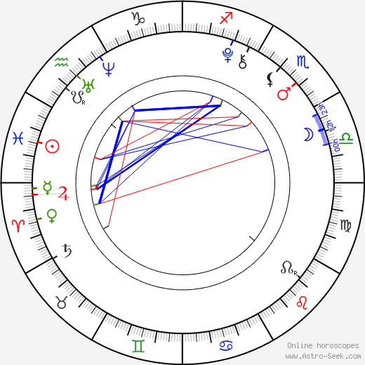 Kristýna Pecková birth chart, Kristýna Pecková astro natal horoscope, astrology