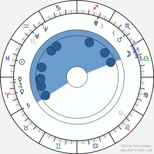 Madison Beer wikipedia, horoscope, astrology, instagram