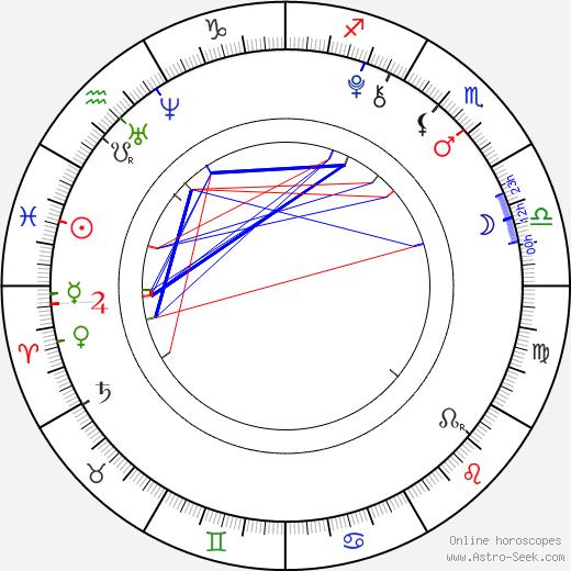 Su-min Jo birth chart, Su-min Jo astro natal horoscope, astrology