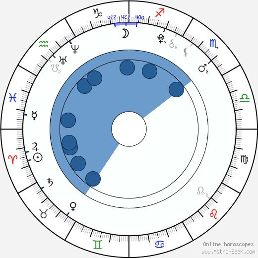 Conner Rayburn wikipedia, horoscope, astrology, instagram
