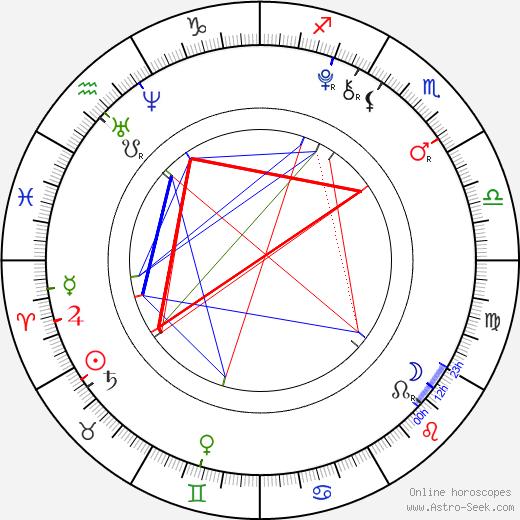 Hana Hladíková birth chart, Hana Hladíková astro natal horoscope, astrology