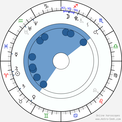 Lily Jackson wikipedia, horoscope, astrology, instagram