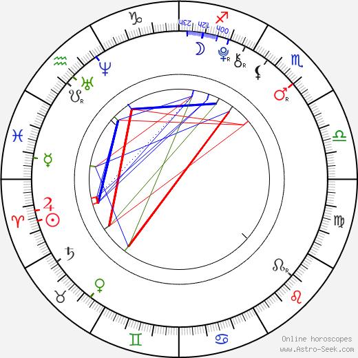 Lily Jackson день рождения гороскоп, Lily Jackson Натальная карта онлайн