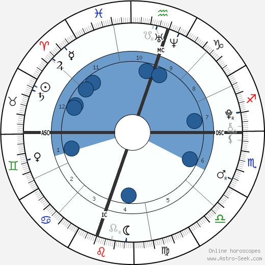 Madelaine Duchovny wikipedia, horoscope, astrology, instagram