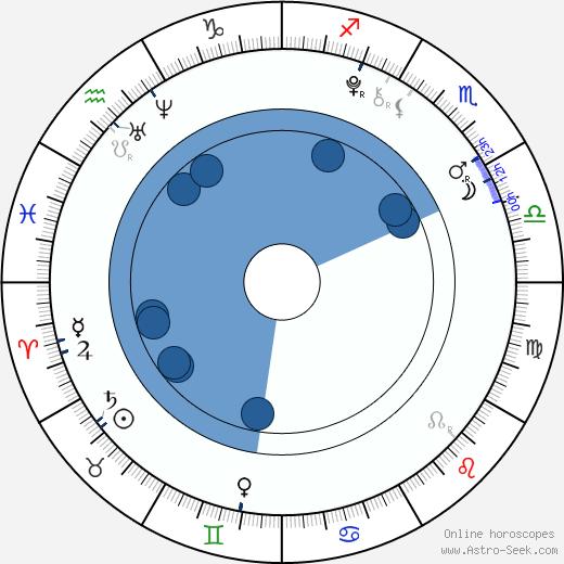 Morgan Turner wikipedia, horoscope, astrology, instagram