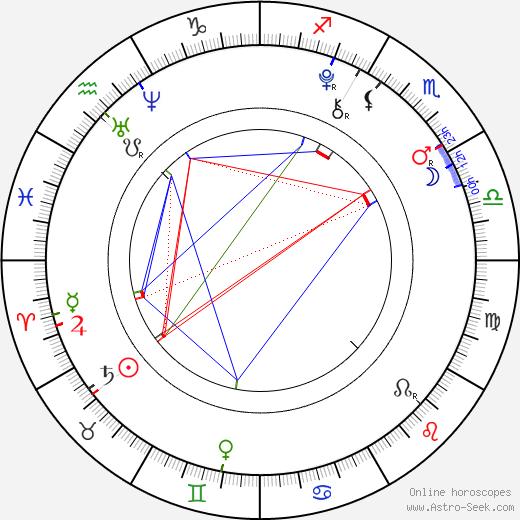 Morgan Turner birth chart, Morgan Turner astro natal horoscope, astrology