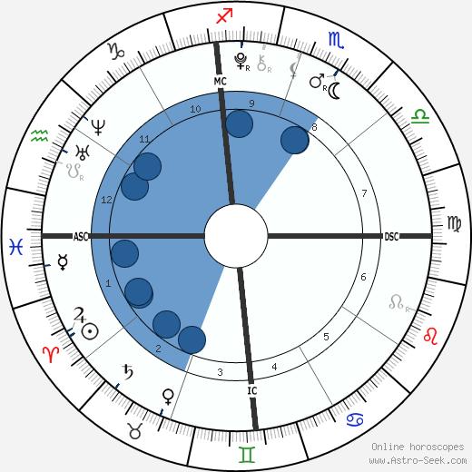 Rodrigo Rijnsburger wikipedia, horoscope, astrology, instagram
