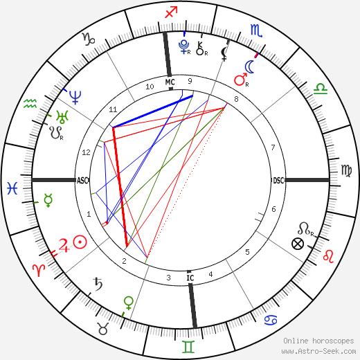 Rodrigo Rijnsburger birth chart, Rodrigo Rijnsburger astro natal horoscope, astrology