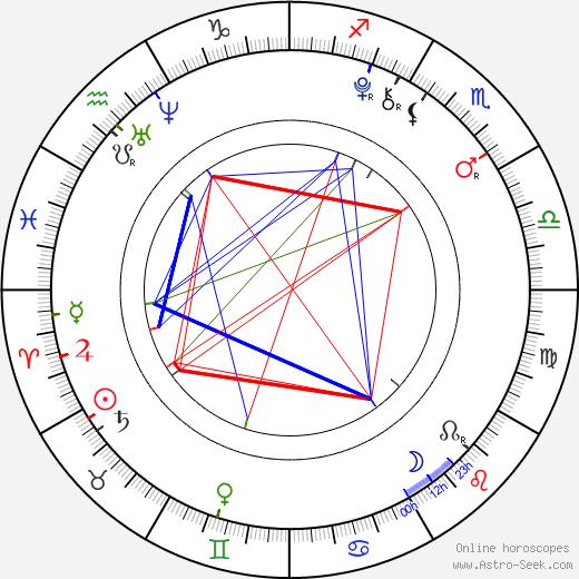 Sumire Morohoshi день рождения гороскоп, Sumire Morohoshi Натальная карта онлайн