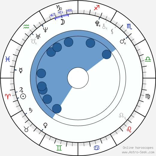Ty Panitz wikipedia, horoscope, astrology, instagram