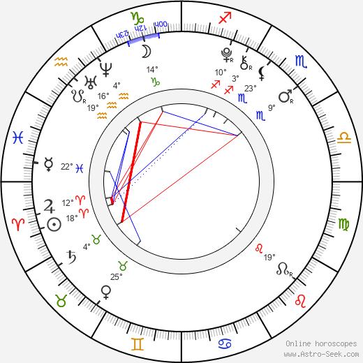 Ty Panitz birth chart, biography, wikipedia 2020, 2021