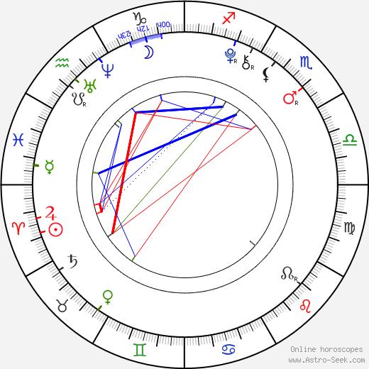 Ty Panitz birth chart, Ty Panitz astro natal horoscope, astrology