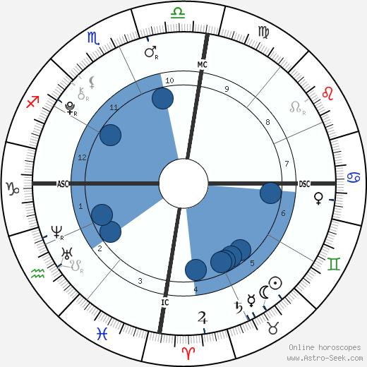 Antonio Fernandez wikipedia, horoscope, astrology, instagram