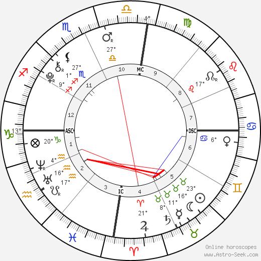 Antonio Fernandez birth chart, biography, wikipedia 2020, 2021